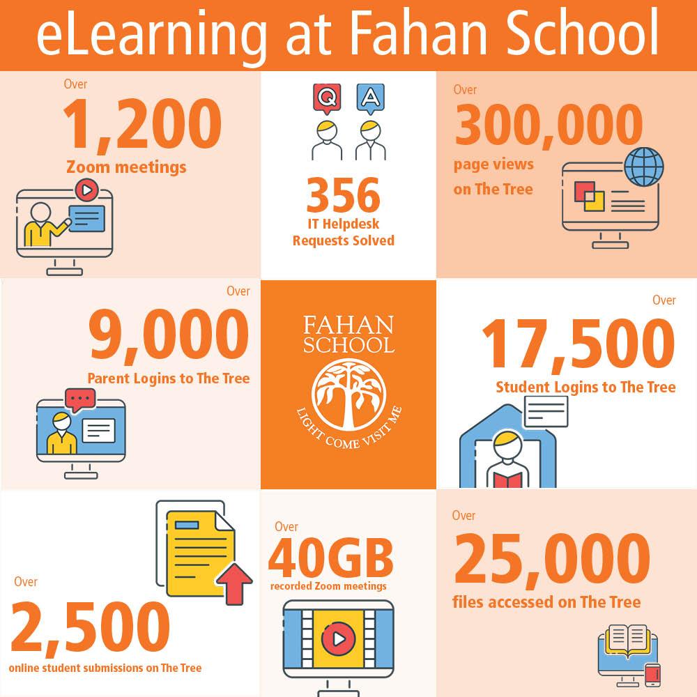 eLearning statistics at Fahan School